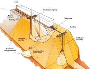 Obecný princip vztyčování obelisku