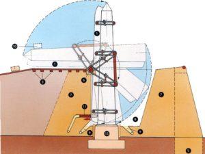 Překlopení obelisku: 1) Saně 2) Kulatá polena 3) Dřevěná nosná struktura 4) Závaží 5) Vyhloubený otvor umožňující pohyb závaží 6) Dřevěný otočný čep 7) Provizorní zděný podstavec 8) Prostor pro překlopení vyplněný pískem 9) Regulovatelný vývod písku 10) Malé závaží, které udržovalo obelisk ve vodorovné poloze 11) Posuvný dřevěný klín, který brzdil překlápění 12) Podstavec obelisku