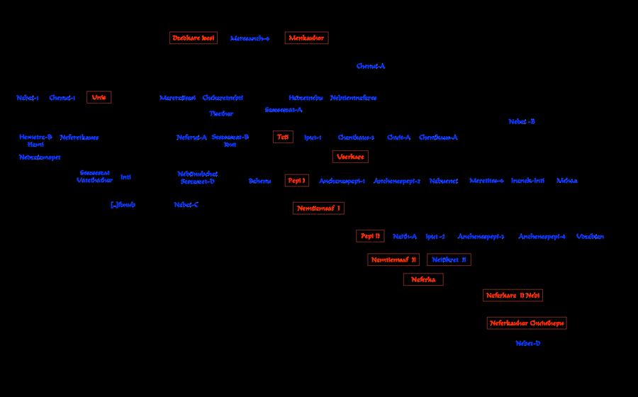 5. až 6. dynastie