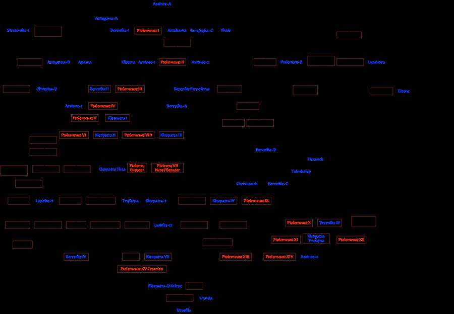 Dynastie Ptolemaiovců