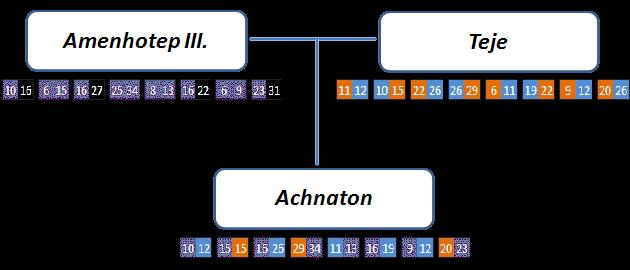 Analýza DNA – Amenhotep III., Teje, Achnaton