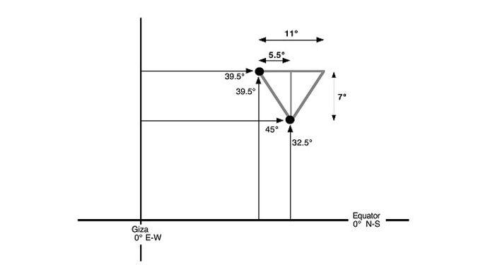 Po zakreslení úhlů šachet Velké pyramidy do mapy je výsledkem trojúhelník se stejnými poměry jako má Velká pyramida