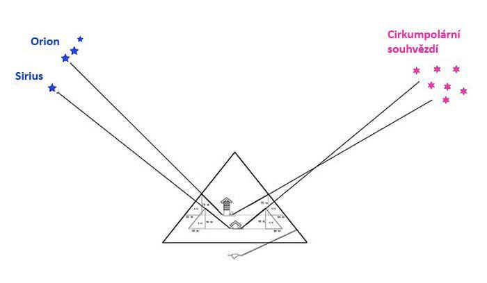 Šachty uvnitř Velké pyramidy - orientace na hvězdy