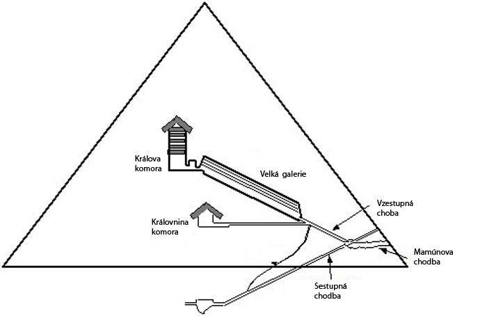Ústřední část Velké pyramidy – západní pohled, který ukazuje vnitřní komory
