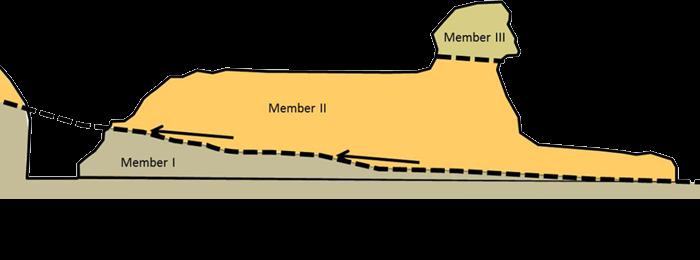 Velká Sfinga - rozdělení na členy